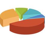 Pie chart (3D)